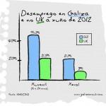 Gr‡fica desemprego GZ-UK